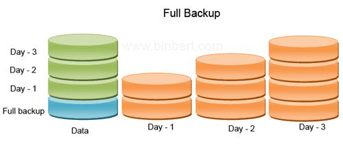 Full Backup
