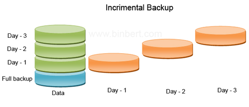 back up and recovery policy 23 planning backup strategy 2352 recovery window-based backup retention policy a recovery window-based retention policy lets you guarantee that you can perform point-in-time recovery to any point in the past, up to a number of days that you specify.
